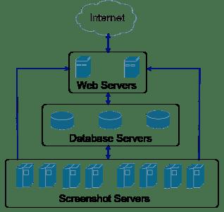 GrabzIt-Netzwerk